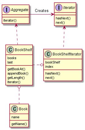 plantuml_iterator.png